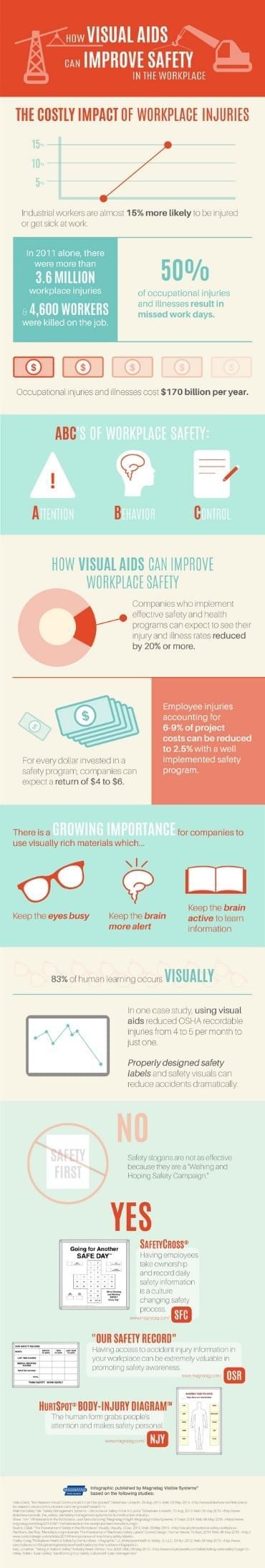 magnatag infographic